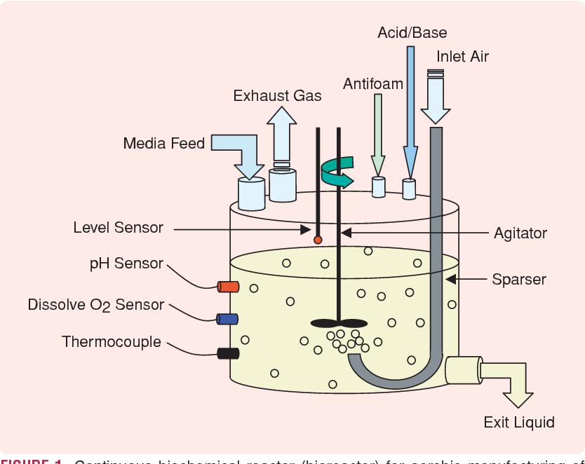 Alat Kecil: Mengontrol Tetesan Air Dengan Reaktor Biokimia